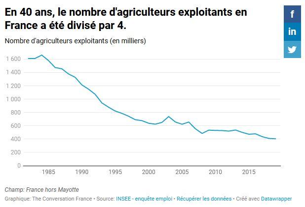 En 40 ans, le nombre d'agriculteurs exploitants en France a été divisé par 4.