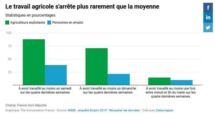 Le travail agricole s'arrête plus rarement que la moyenne