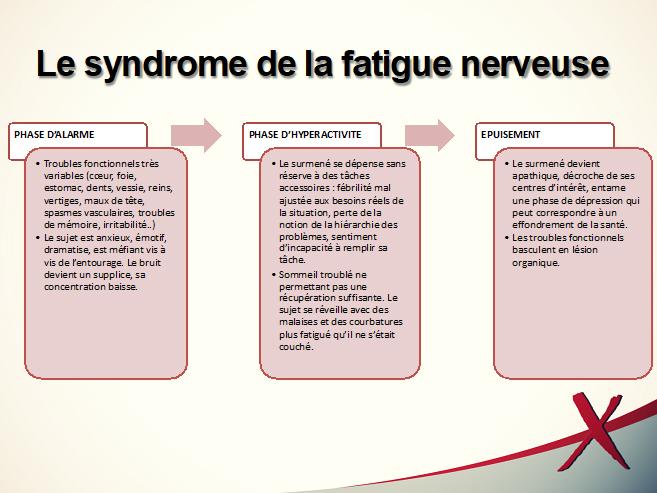 Syndrome de fatigue nerveuse - Test de burn-out - Souffrance & Travail