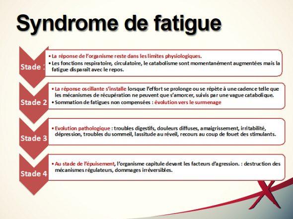 Syndrome de fatigue - Test d'épuisement - Souffrance & Travail